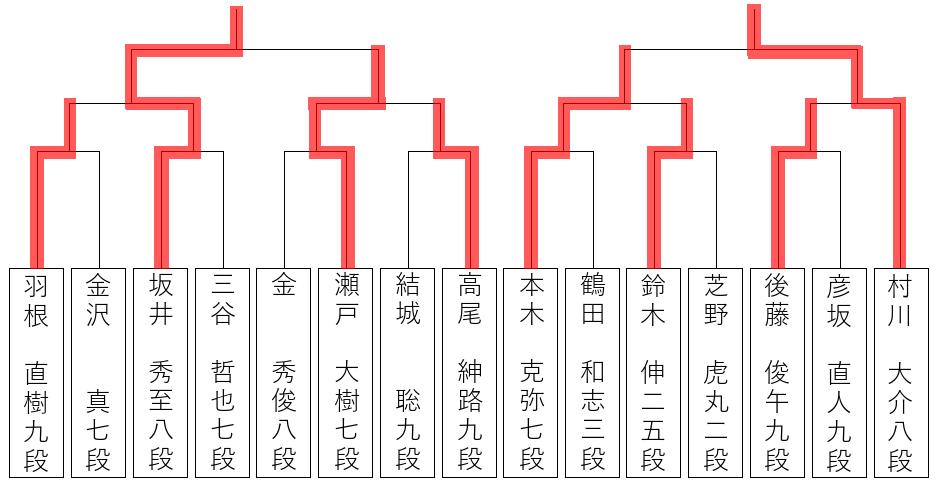 碁聖戦、ベスト4出揃う | 囲碁イ...