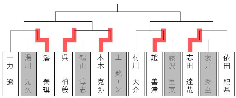 第65回NHK杯1回戦第12局-芝野虎丸三段vs陳嘉鋭九段